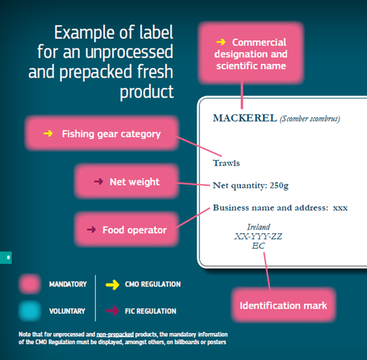 Fish Labelling